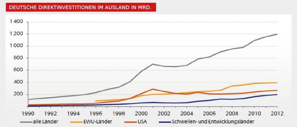 deutsche direktinvestitionen im ausland