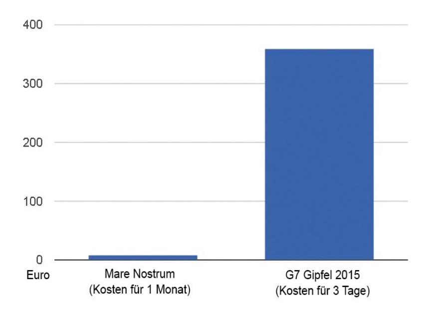 kostenvergleich mare nostrum g7 gipfel 2015